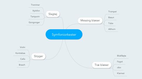 Mind Map: Symfoniorkester