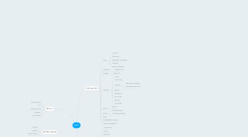 Mind Map: KRET
