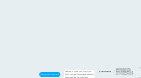 Mind Map: Método de comunicação