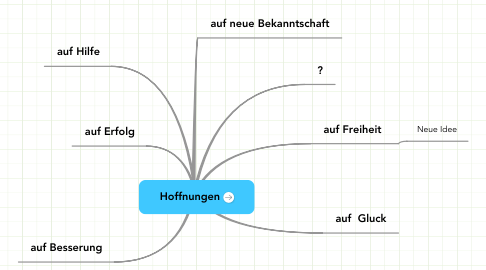 Mind Map: Hoffnungen