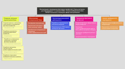 Mind Map: Организация и проведение фестиваля профессий «Город мастеров»  для обучающихся 9-х классов СОШ г. Усолье-Сибирскоена базе ГБПОУ Усольского техникума сферы обслуживания