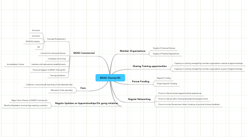 Mind Map: MOSC Charity/CIC
