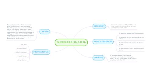Mind Map: GUERRA FRÍA (1945-1991)