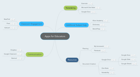 Mind Map: Apps for Educators