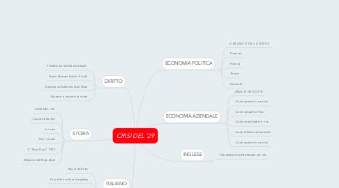 Mind Map: CRISI DEL '29
