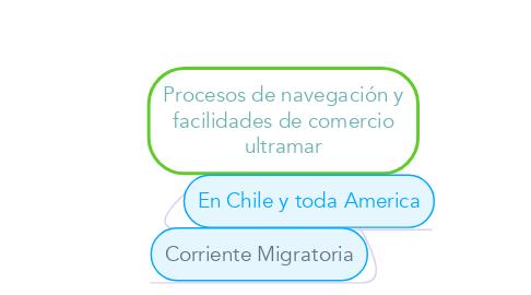 Mind Map: Procesos de navegación y facilidades de comercio ultramar