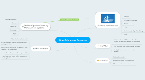 Mind Map: Open Educational Resources