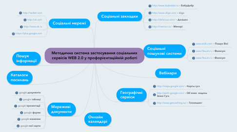 Mind Map: Методична система застосування соціальних сервісів WEB 2.0 у профорієнтаційній роботі