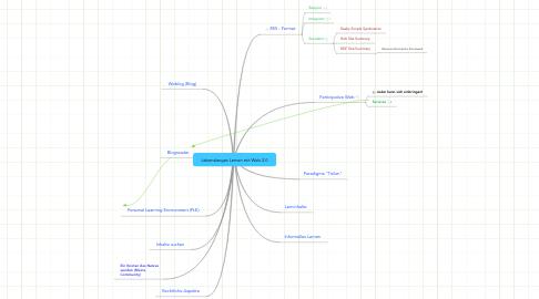 Mind Map: Lebenslanges Lernen mit Web 2.0