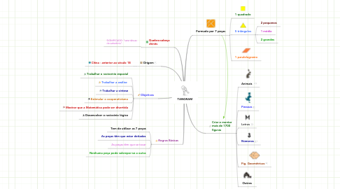Mind Map: TANGRAM