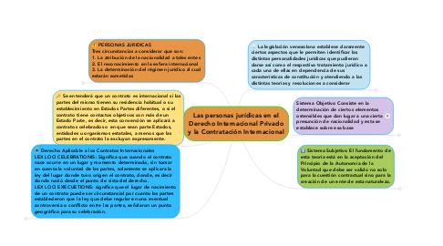 Mind Map: Las personas jurídicas en el Derecho Internacional Privado y la Contratación Internacional