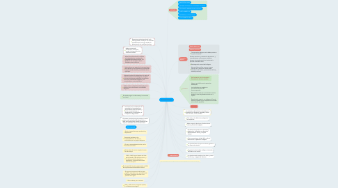 Mind Map: Economia Colonial