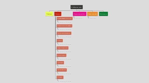 Mind Map: ИнМедиа сайт
