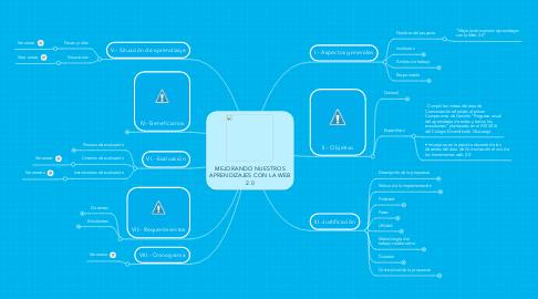 Mind Map: MEJORANDO NUESTROS APRENDIZAJES CON LA WEB 2.0
