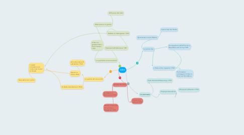 Mind Map: sdas