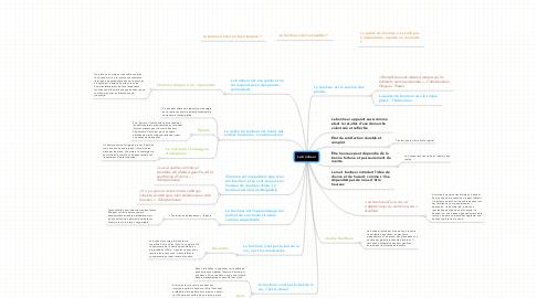 Mind Map: Le bonheur