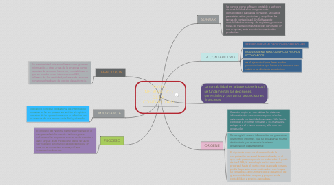 Mind Map: ORIGEN INFORMÁTICO DE LA  CONTABILIDAD