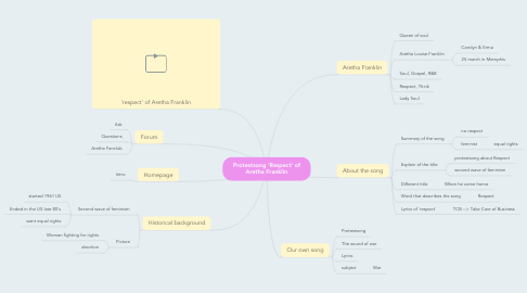 Mind Map: Protestsong 'Respect' of Aretha Franklin