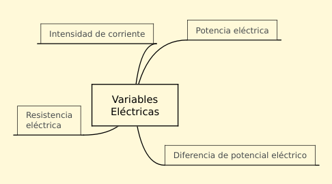 Mind Map: Variables Eléctricas