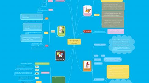 Mind Map: El uso de los organizadores visuales digitales  permite obtener buenos resultados en el aprendizaje.