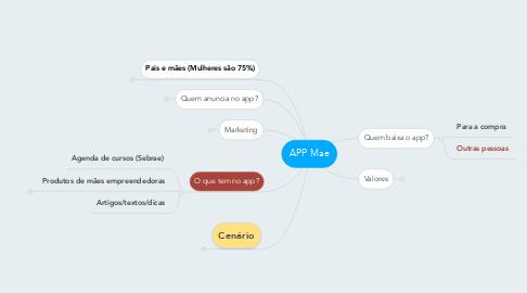 Mind Map: APP Mae