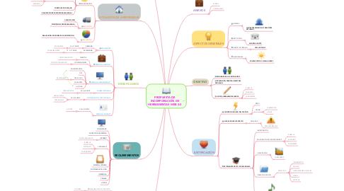 Mind Map: PROPUESTA DE INCORPORACIÓN DE HERRAMIENTAS WEB 2.0