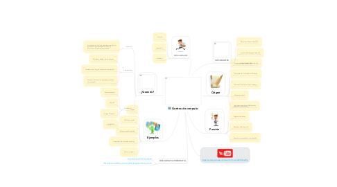 Mind Map: Centros de computo