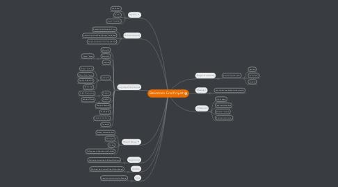 Mind Map: Brainstorm Final Project