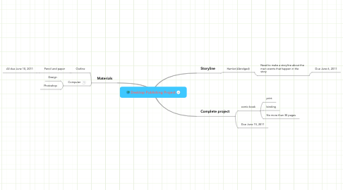 Mind Map: Desktop Publishing Project