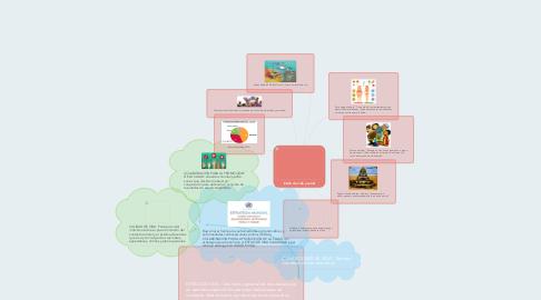 Mind Map: Estilo de vida y salud