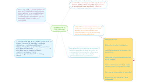 Mind Map: ENFOQUE DE LA CONTABILIDAD