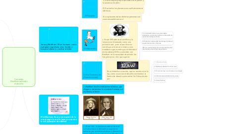 Mind Map: Corrientes filosóficas aplicadas al derecho