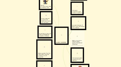 Mind Map: OLIVER K. WOODMAN
