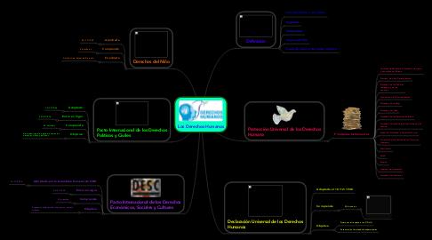 Mind Map: Los Derechos Humanos