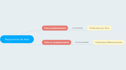 Mind Map: Repositorios de tesis