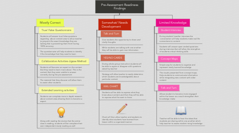 Mind Map: Pre-Assessment Readiness Findings