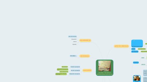 Mind Map: JÓVENES TRECESINOS EMPRENDIENDO NEGOCIOS
