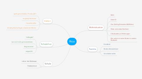 Mind Map: Rico
