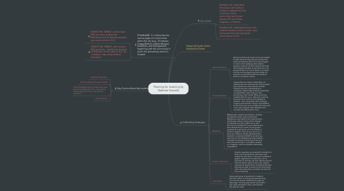 Mind Map: Planning for Learning by Nathalia Gianella