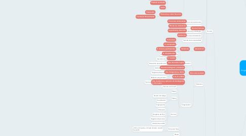 Mind Map: Asignación a Cargo Del Docente
