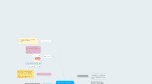 Mind Map: Sintetizamos la información utilizando organizadores   digitales.