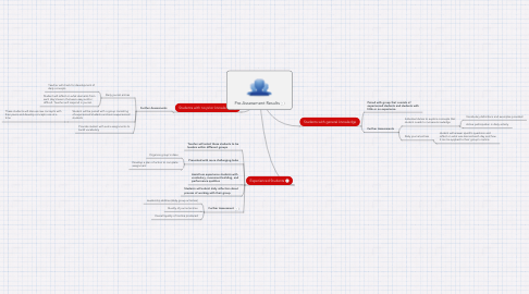 Mind Map: Pre-Assessment Results