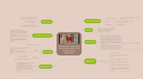 Mind Map: Propuesta de Incorporación Herramientas Web 2.0 En Una Situación de Aprendizaje.