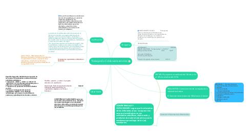 Mind Map: Trabajando Colaborativamente