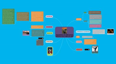 Mind Map: MEJORANDO MI APRECIACIÓN ARTÍSTICA EN EL AREA DE ARTE