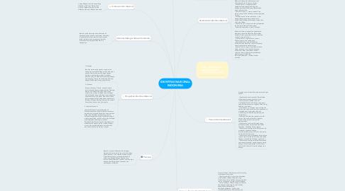 Mind Map: IDENTITAS NASIONAL INDONESIA