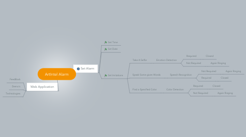 Mind Map: ArtIntel Alarm