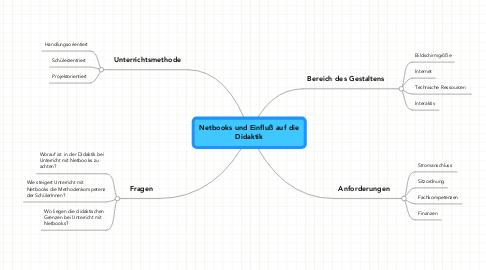 Mind Map: Netbooks und Einfluß auf dieDidaktik