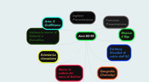 Mind Map: Anni 80-90