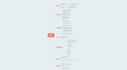 Mind Map: Brand Yourself Presentation Planning & Brainstorming